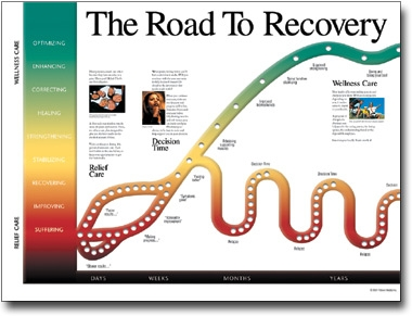 Road To Recovery Chart Road To Recovery Poster